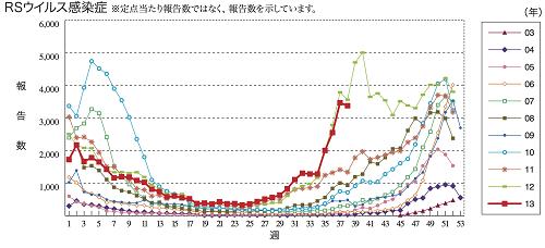 RSウイルス感染症流行グラフ