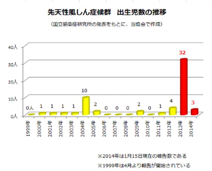 先天性風しん症候群の出生時数推移http://sickchild-care.jp/wp/wp-content/uploads/2014/01/%E5%85%88%E5%A4%A9%E6%80%A7%E9%A2%A8%E3%81%97%E3%82%93%E7%97%87%E5%80%99%E7%BE%A4%E3%81%AE%E5%87%BA%E7%94%9F%E6%99%82%E6%95%B0%E6%8E%A8%E7%A7%BB.png