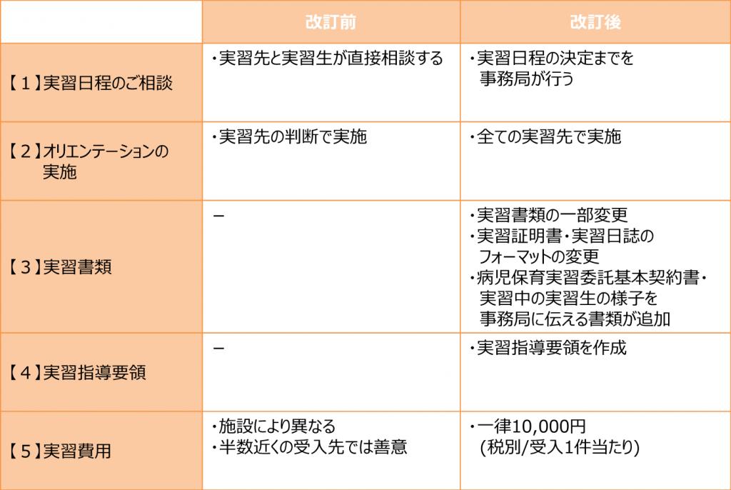 実習改訂箇所の詳細