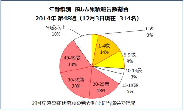 年齢群別風しん累積報告数割合(2014年第48週)