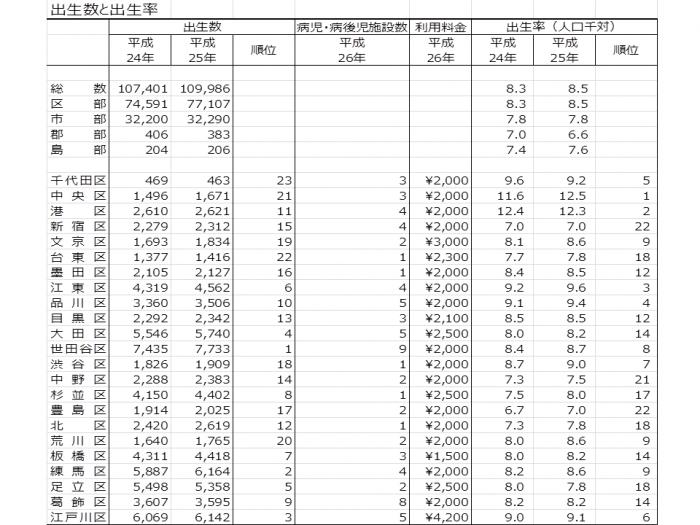 東京都出生率(23区)2