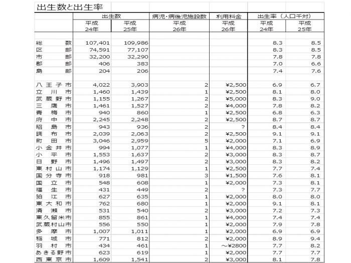 東京都出生率(市)2