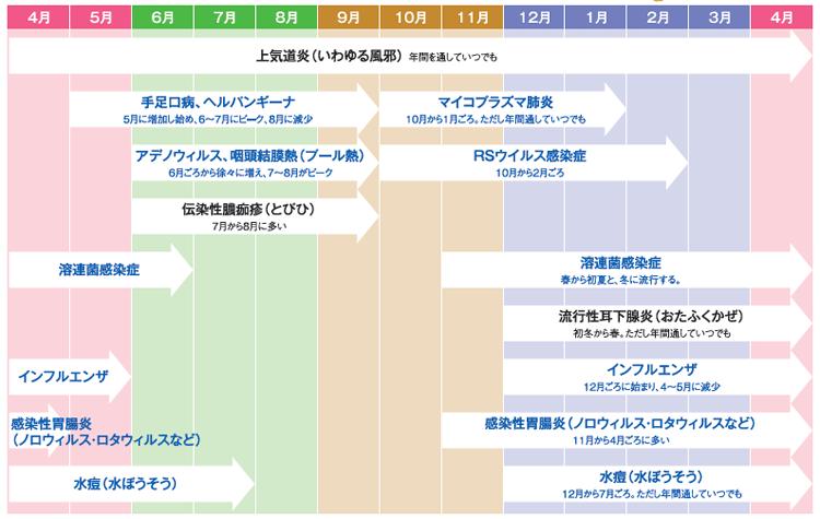 子どもの病気の年間カレンダー