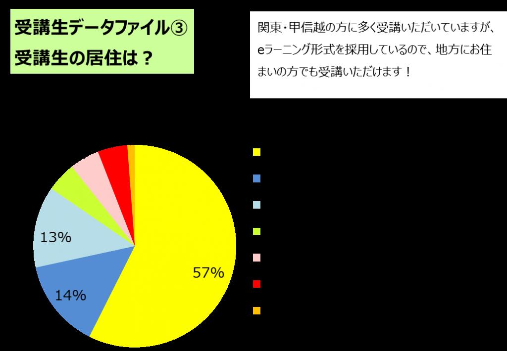 図3_居住