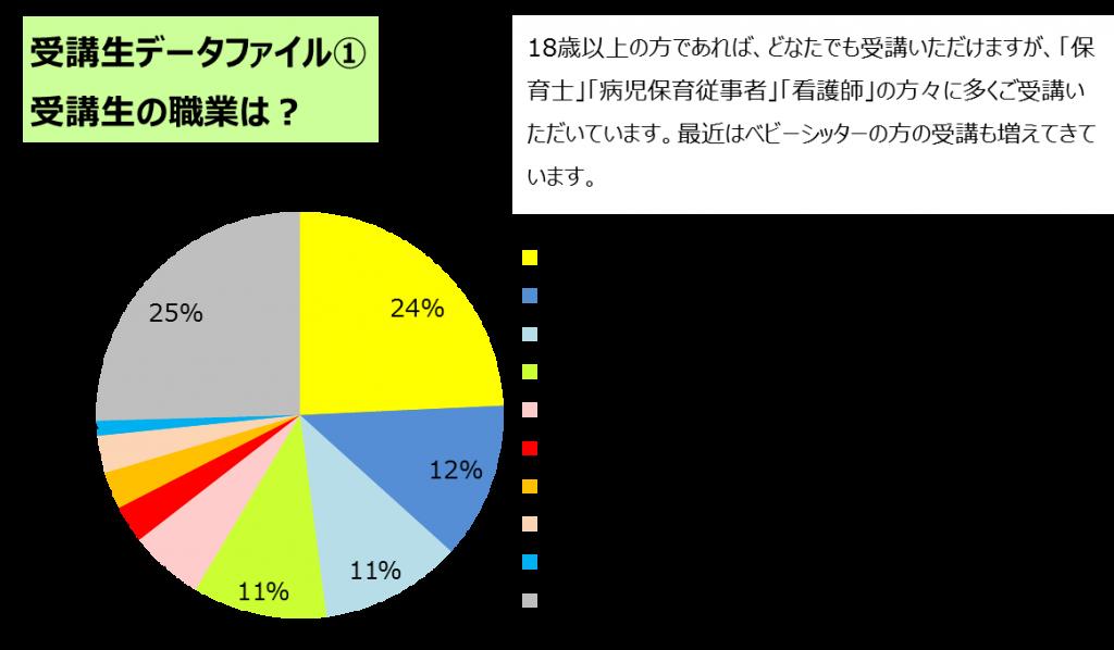 図1_職業