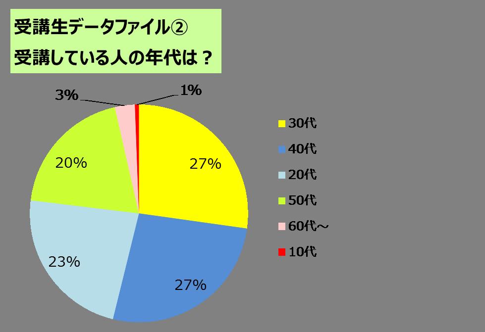 図2_年代