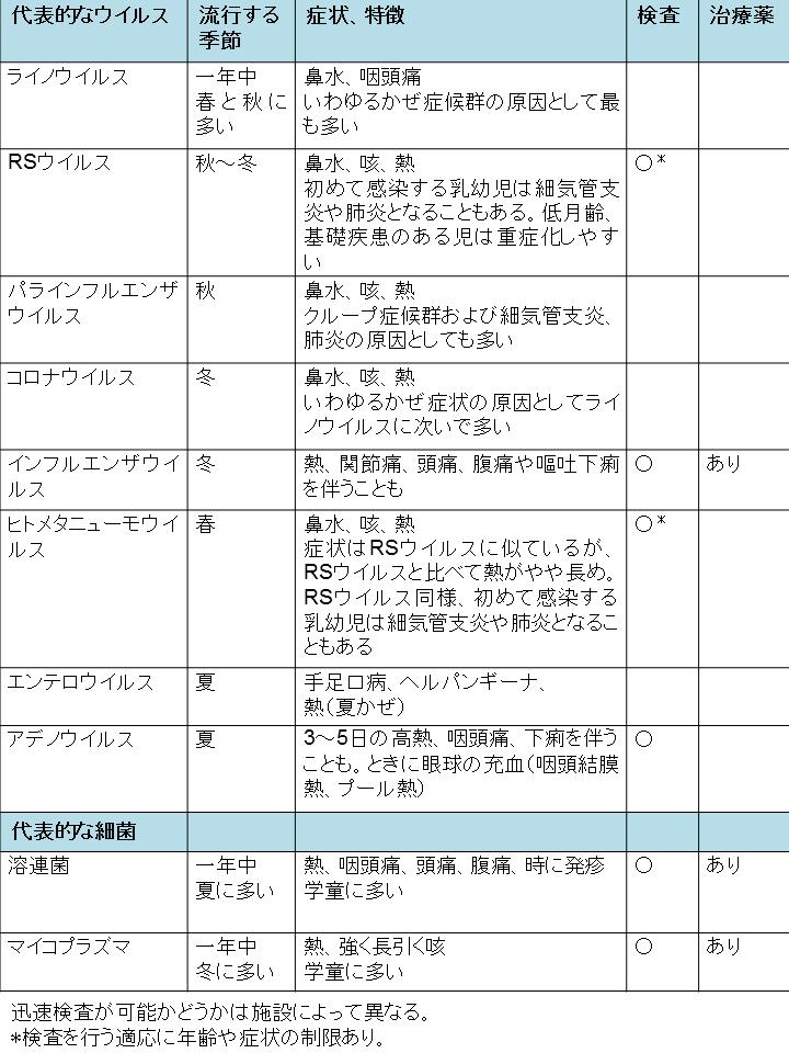 かぜ症候群_図表