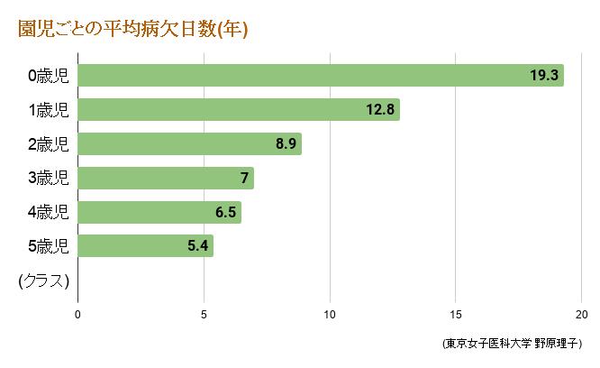 園児ごとの平均病欠日数(年)