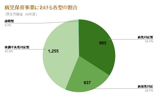 病児保育事業における各型の割合