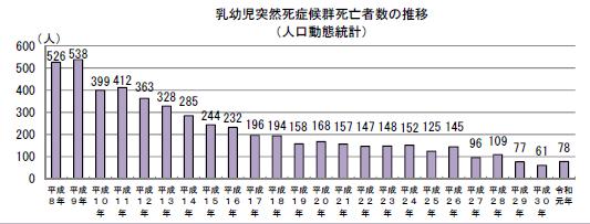 SIDS 2020 死亡グラフ